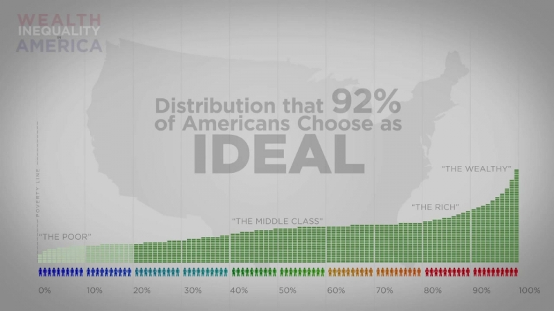 Имущественное неравенство в США - Инфографика