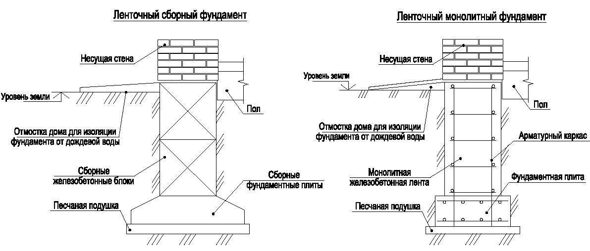 фундамент под монолитные стены