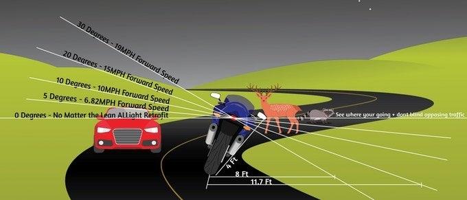 ALLight - адаптивная передняя фара для мотоцикла