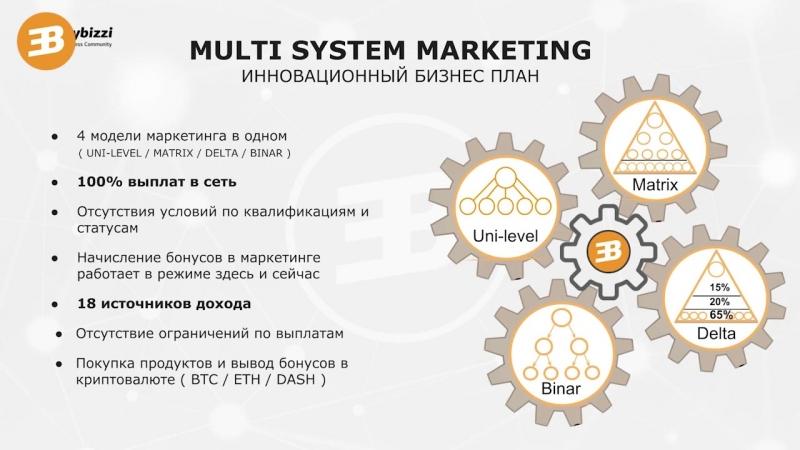 Разбор маркетинг плана easybizzi бизнеслегко
