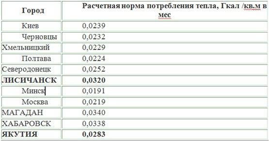 Лисичанск, где – то между Якутией и Магаданом