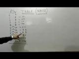 трюк, чтобы узнать из 9,10,11,12,13,14,15 ... 19 таблицы умножения чисел математики, трюк для маленьких детей в школе