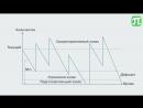 7 4 Оперативный учет движения материалов на складе и контроль за уровнем их запасов Логистика