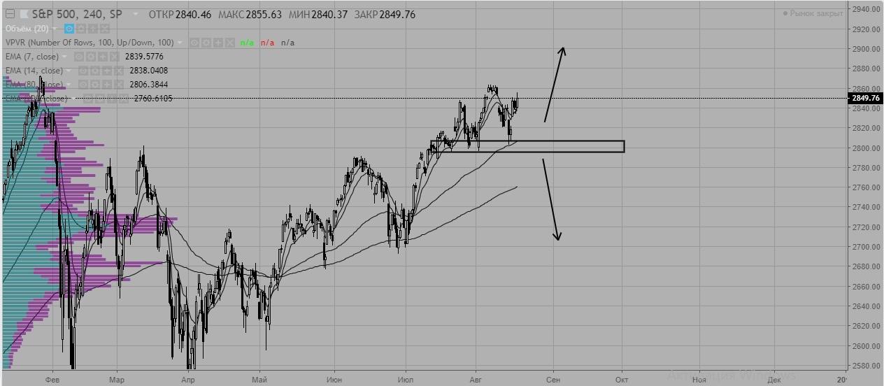 Еженедельный обзор рынка