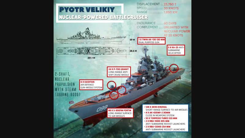 Ρωσσία: Νέο Ναυτικό Δόγμα 2030 - Новая военно-морская доктрина России 2030