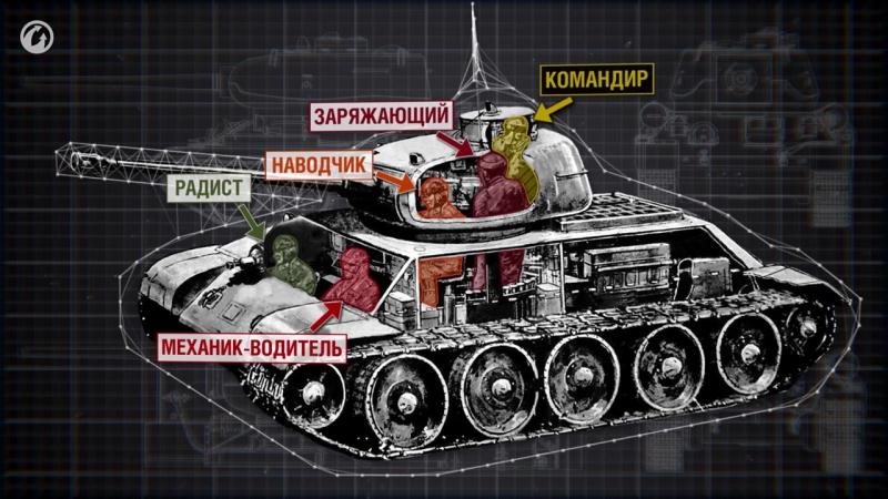 Чем занят экипаж внутри танка Главное о танках