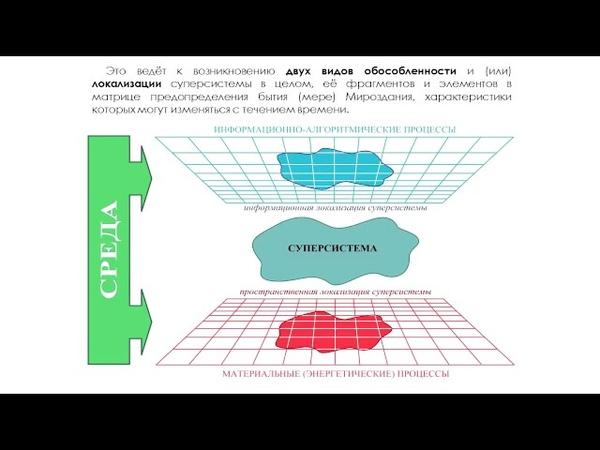 Пространственная и информационная локализации