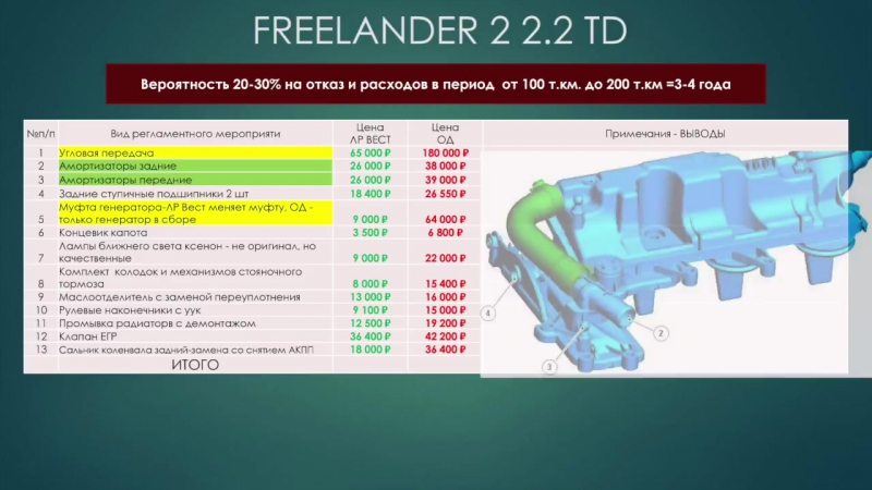 Содержание Freelander 2 с дизельным двигателем 2.2 TD. Вероятности на отказ, финансовые расходы