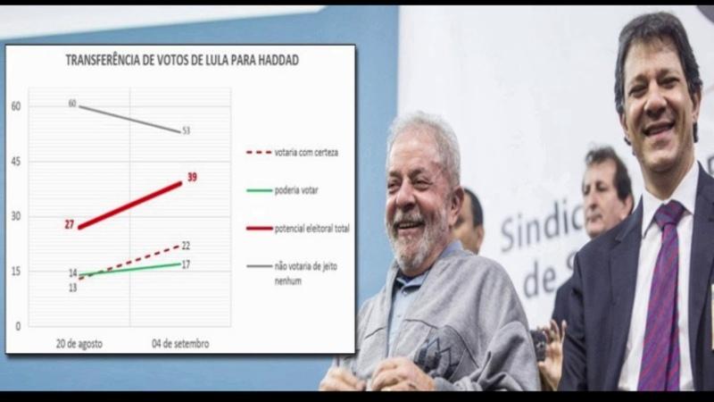 Globo escondeu dado mais importante da pesquisa. Com apoio de Lula, Haddad pode ganhar no 1º turno