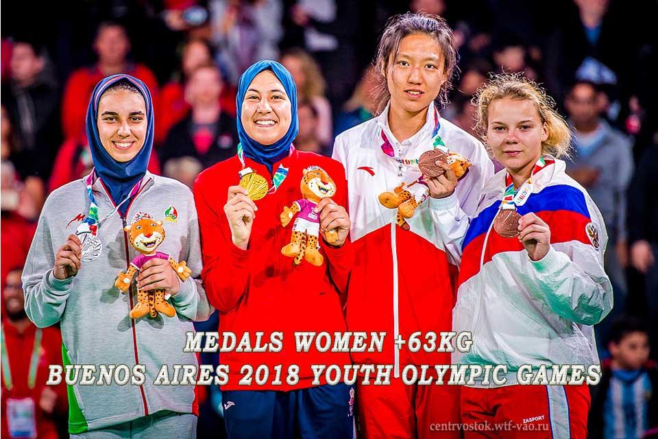 Women-63kg-YOG-2018