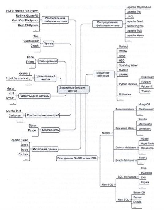 экосистема больших данных