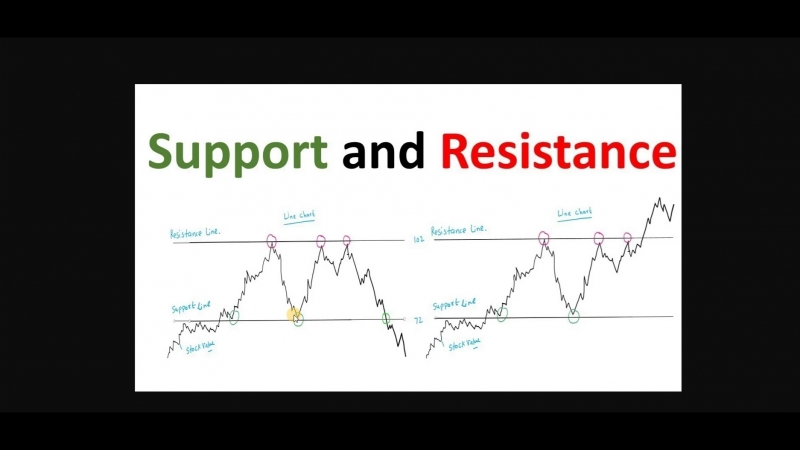 Support and resistance 1