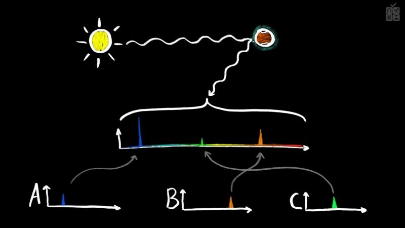 Как можно изучить атмосферу других планет؟ [MinutePhysics]