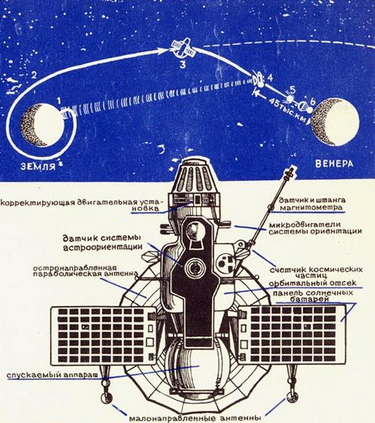 12 июня 1967 г. 51 год назад осуществлен запуск ракеты со станцией ...