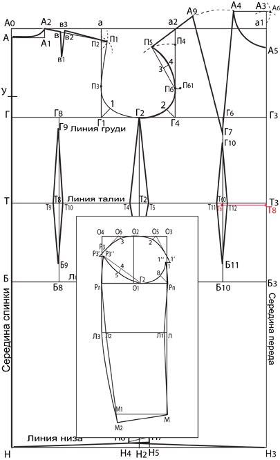 b308a216859fdf0 ... эту выкройку называют – базовая конструкция платья (или плечевого  изделия), чертёж состоит из чертежей конструкции спинки, полочки, втачного  рукава.