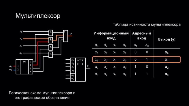 4. 3. 2. Мультиплексоры и демультиплексоры.
