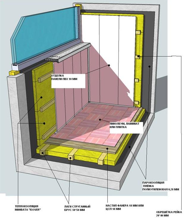 Балкон это многофункциональное помещение, его можно использовать как склад для нужных и ненужных вещей, место для отдыха или работы и даже создать зимний сад.