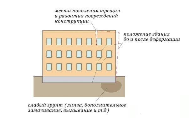 Характерные деформации зданий в зависимости от характеристик грунта