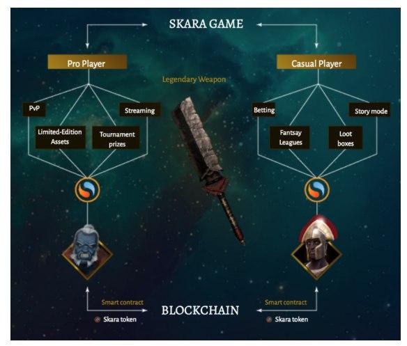 Skara ICO - зарабатывай играючи!