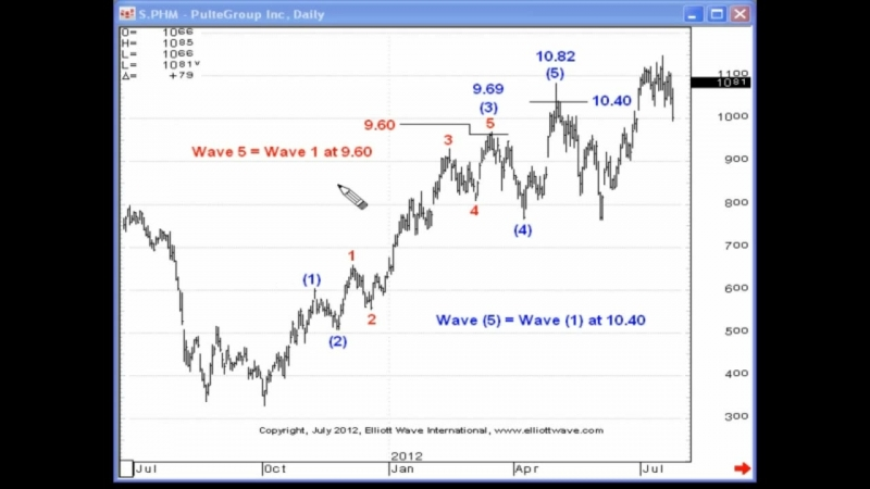 Equality can Identify Market Turns - Elliott Wave Junctures