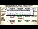 1 ПОЛНЫЙ ОБЗОР ВСЕХ 12 времен в одной таблице Логическое продолжение Полиглота