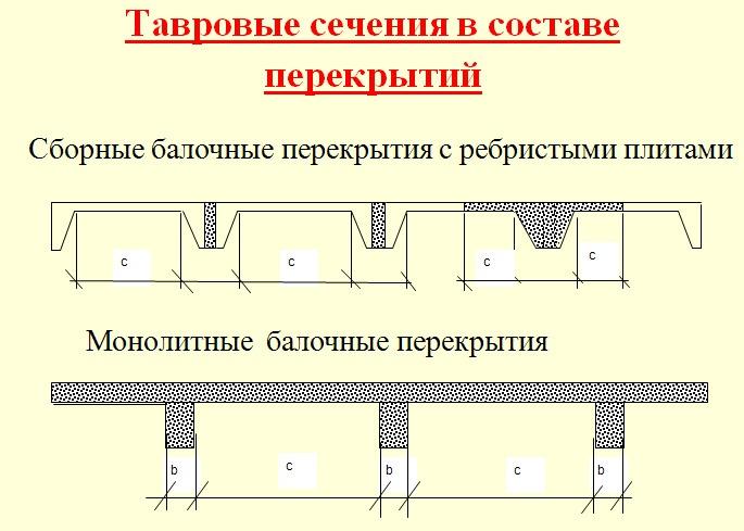 Расчет прочности нормальных сечений изгибаемых элементов