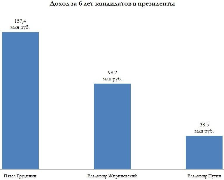 ЦИК опубликовал данные о доходах Путина за шесть лет