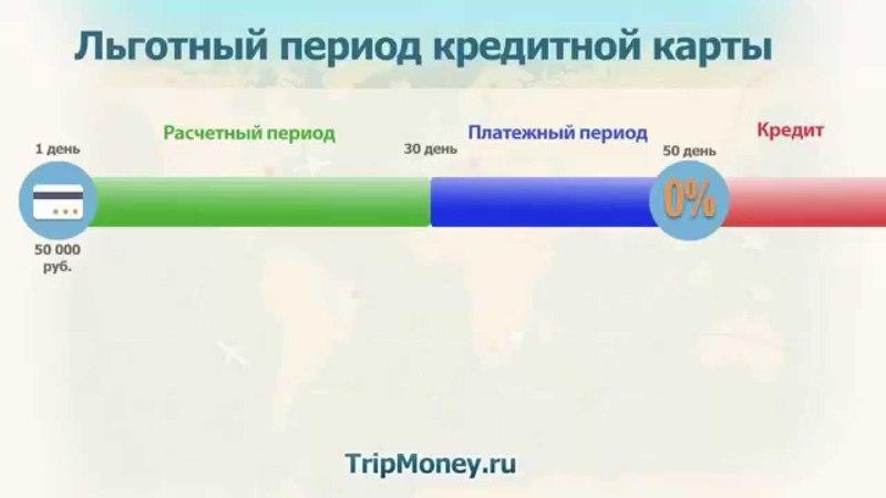 Как узнать минимальный платеж по кредитной карте?