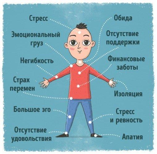 Афиша Челябинск ПСИХОСОМАТИКА: О ЧЁМ ГОВОРИТ ВАША БОЛЕЗНЬ