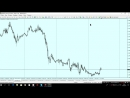 Аналитический обзор валютной пары EUR/USD от 01.03.18