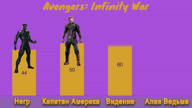Сравнение уровня сил персонажей Марвел (анимация)