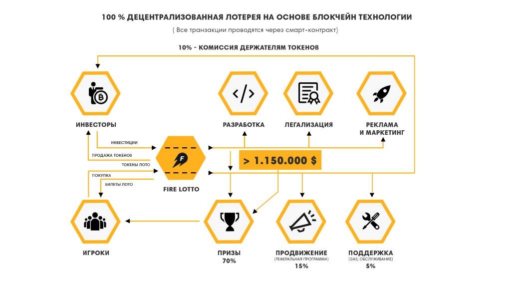 Обзор Firelotto ICO - лотерея на технологии блокчейн!