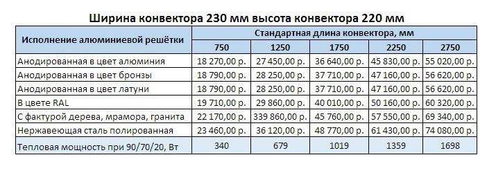 Прайс Varmann Ntherm AIR ширина 230 мм, высота 220 мм