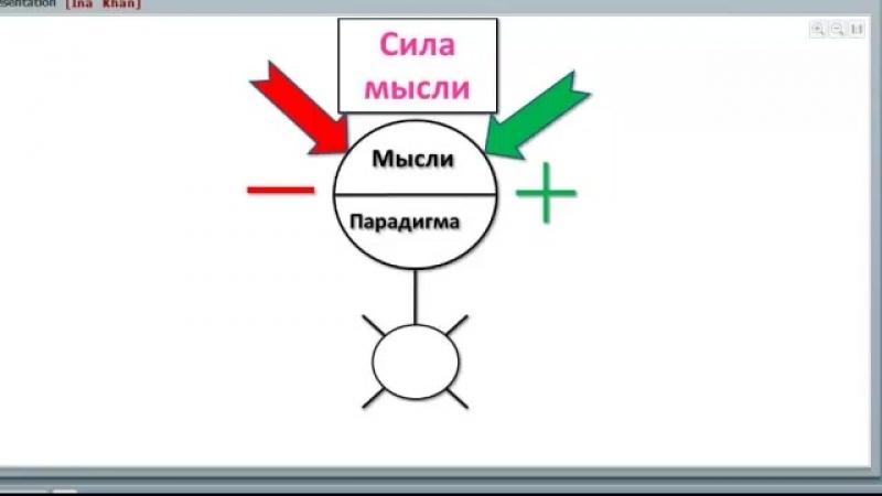 Мозговой штурм от Инны Кхан или тотальная формула Вашего Успеха