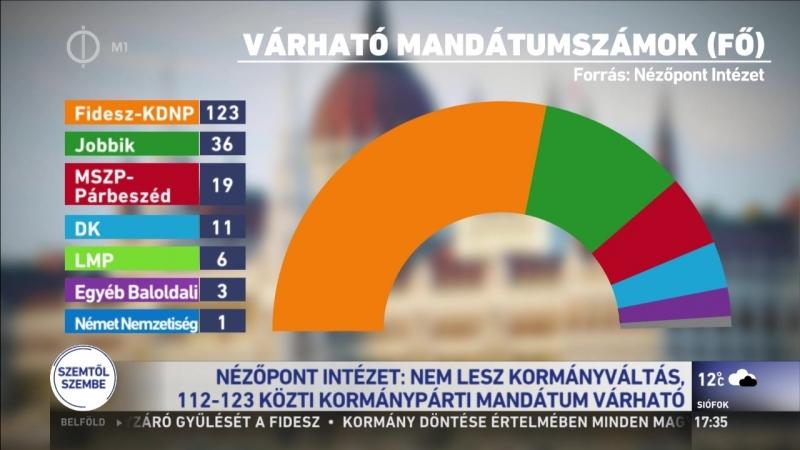 Az ellenzéki állampolgárok becsületesebbek, mint a képviselőik, nagyobb részük hűséges a pártjához és nem szavaz át másra