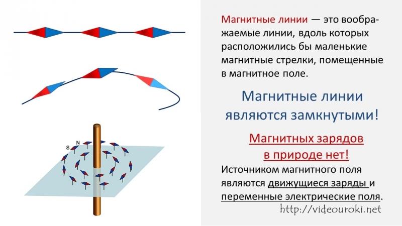 37. Магнитное поле. Однородное и неоднородное магнитное поле