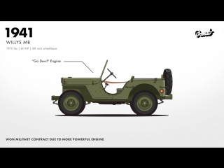Evolution of the Jeep 4x4 Utility Vehicle - Donut Media