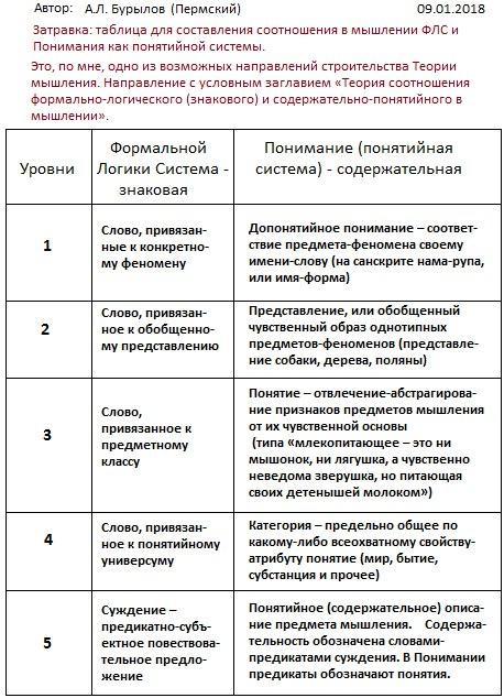 Бурылов Таблица к Теории мышления