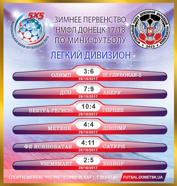 Следующий тур пропускают: Шевченко Никита (FC METEOR)