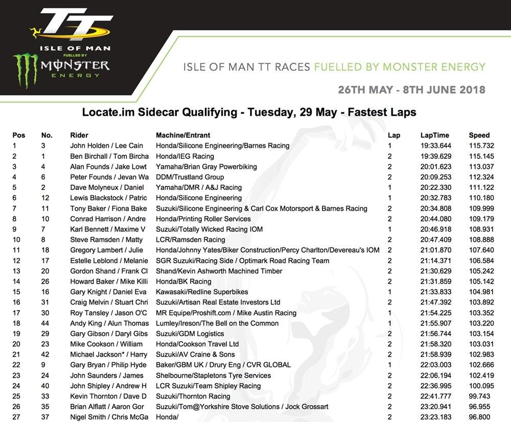 TT 2018: Дин Харрисон показал невероятный результат 133.462 миль/час