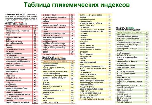 Питание по гликемическому индексу с чего начать