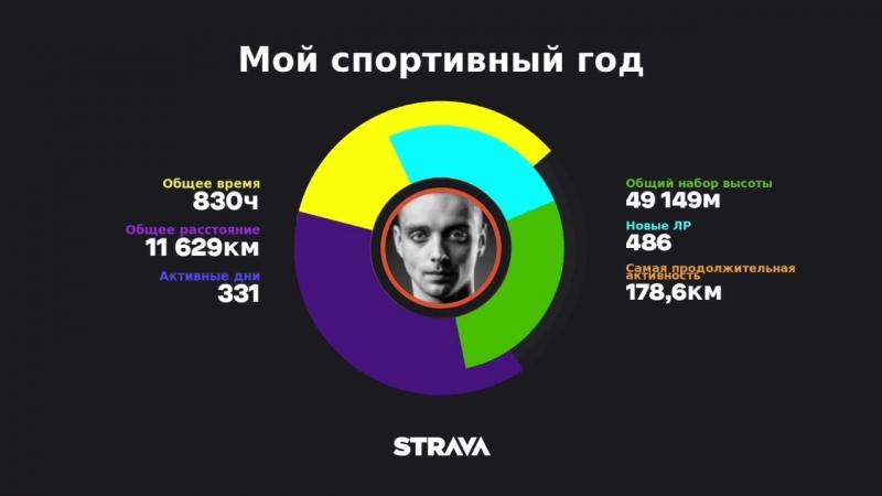 Итоги уходящего года Strava . dwc dwcoaching trilife triathlon