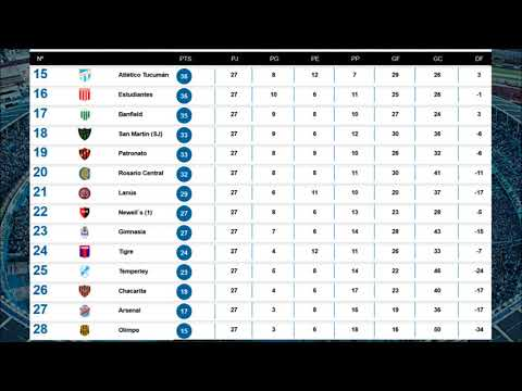 2017-18 Argentine Primera División Tablе