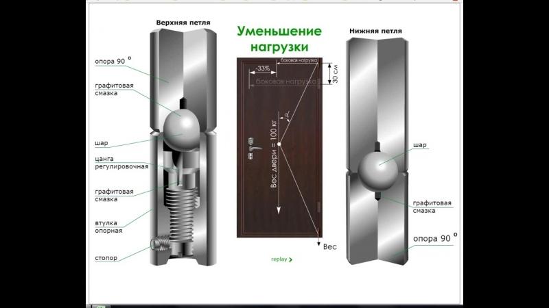Дверные петли «БАРК» (регулируемые)