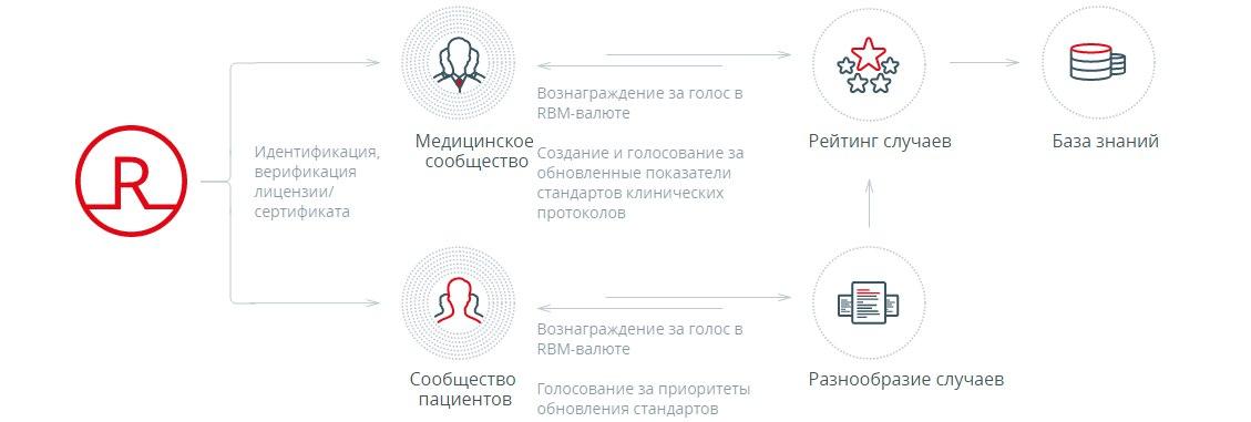 Robomed Network: управляемая блокчейн токенами RBM медицинская сеть 61