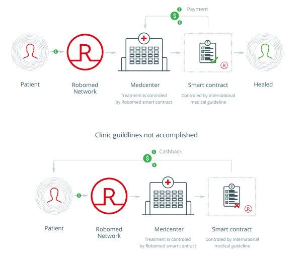 Robomed Network: управляемая блокчейн токенами RBM медицинская сеть 70
