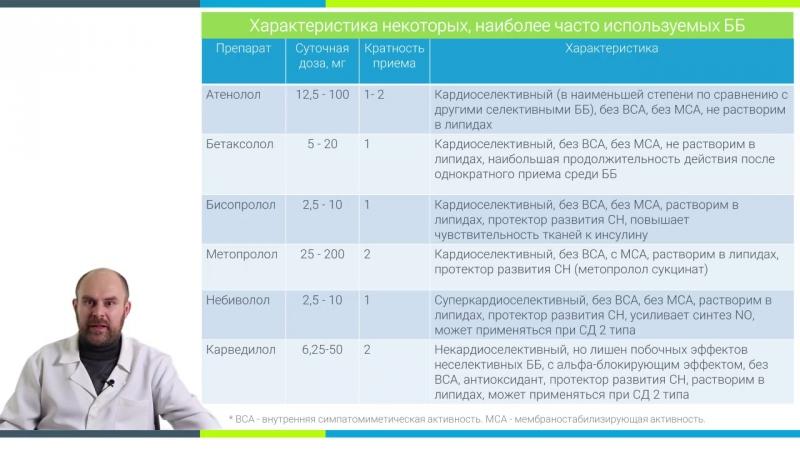 Урок 12. Бета-адреноблокаторы в лечении ГБ