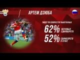 Самые интересные статистические факты о самом удачном чемпионате мира в истории сборной России.