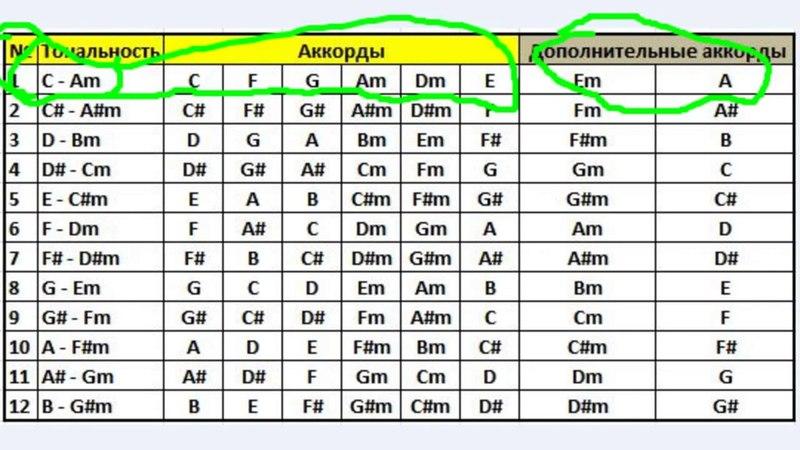 Таблица тональностей