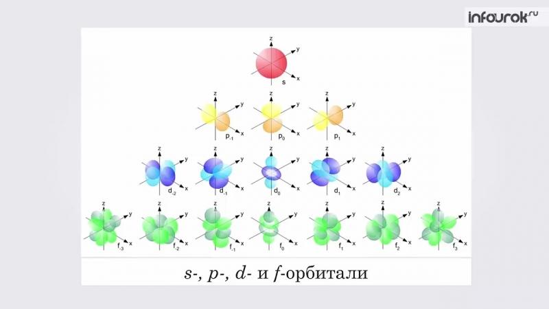 7. Строение электронных оболочек атомов
